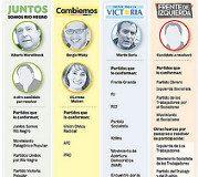 Cuatro alianzas se proyectan para la elección provincial del 7 de abril